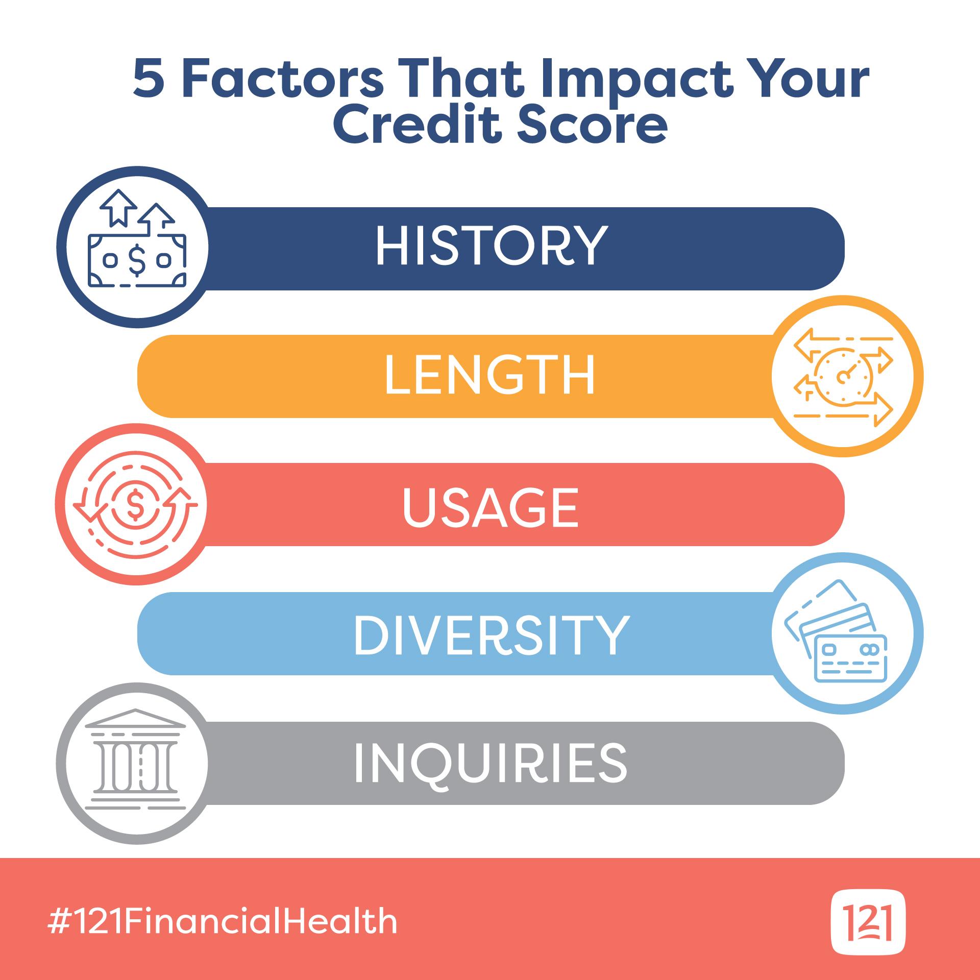 5-factors-credit-score