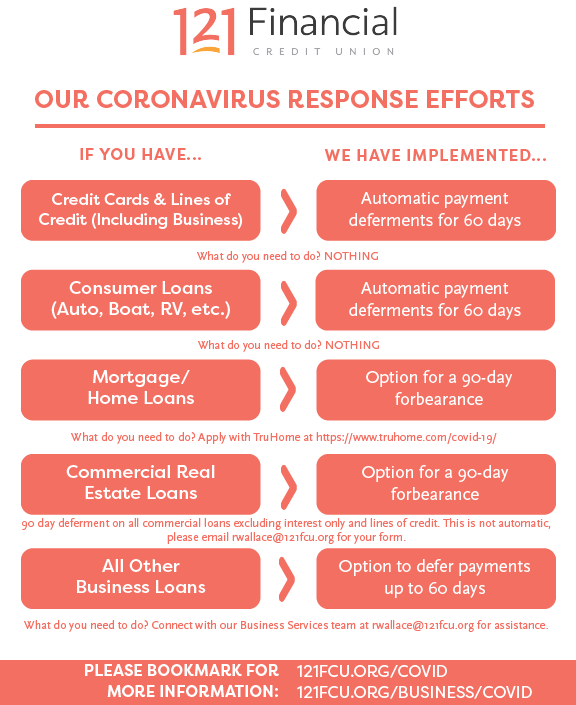 Our Coronavirus Response Efforts3