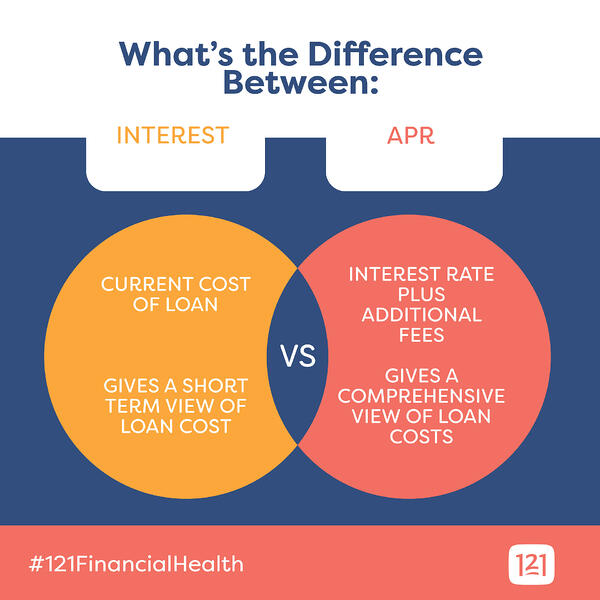 apr-vs-interest