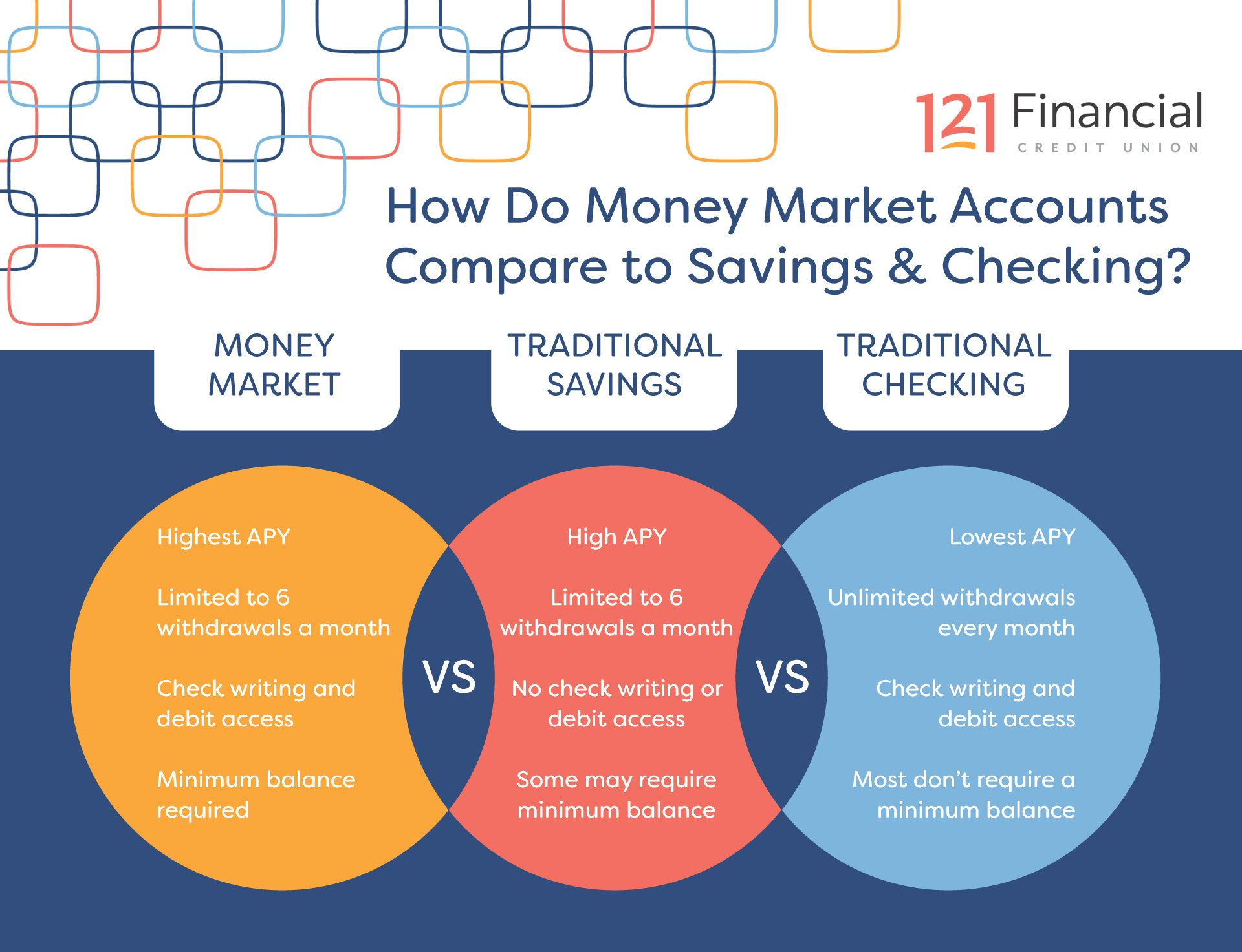 how do money market accounts work compared to checking and savings