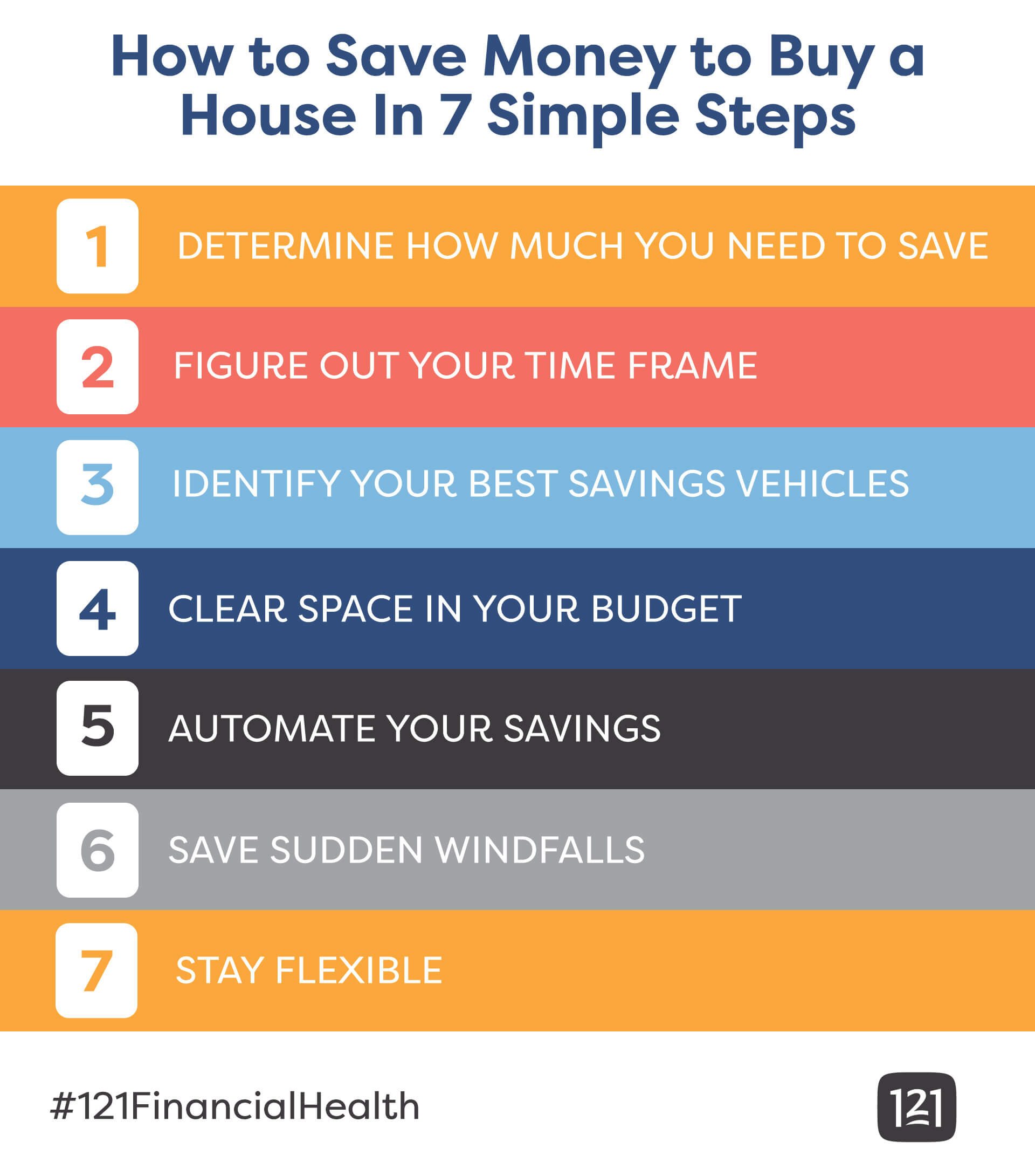 7 steps to saving money to buy a house