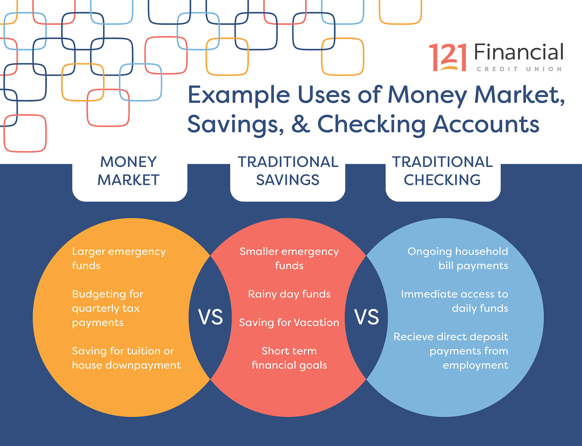 money-market-savings-checking-example-uses
