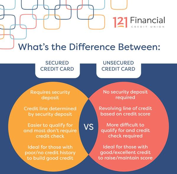 secured-credit-card-vs-unsecured-credit-card