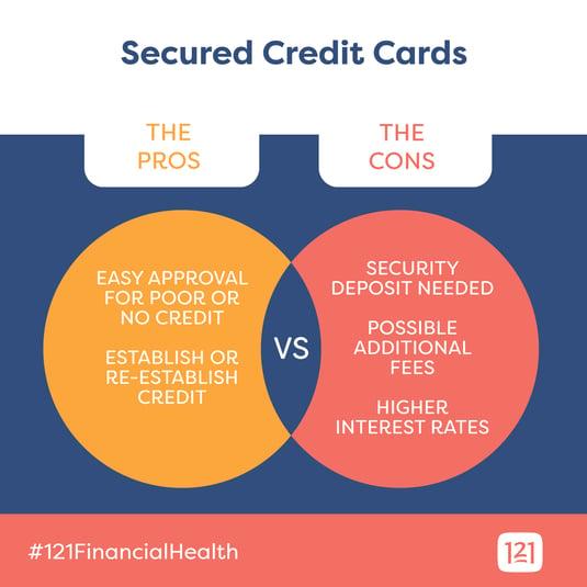 secured-credit-cards